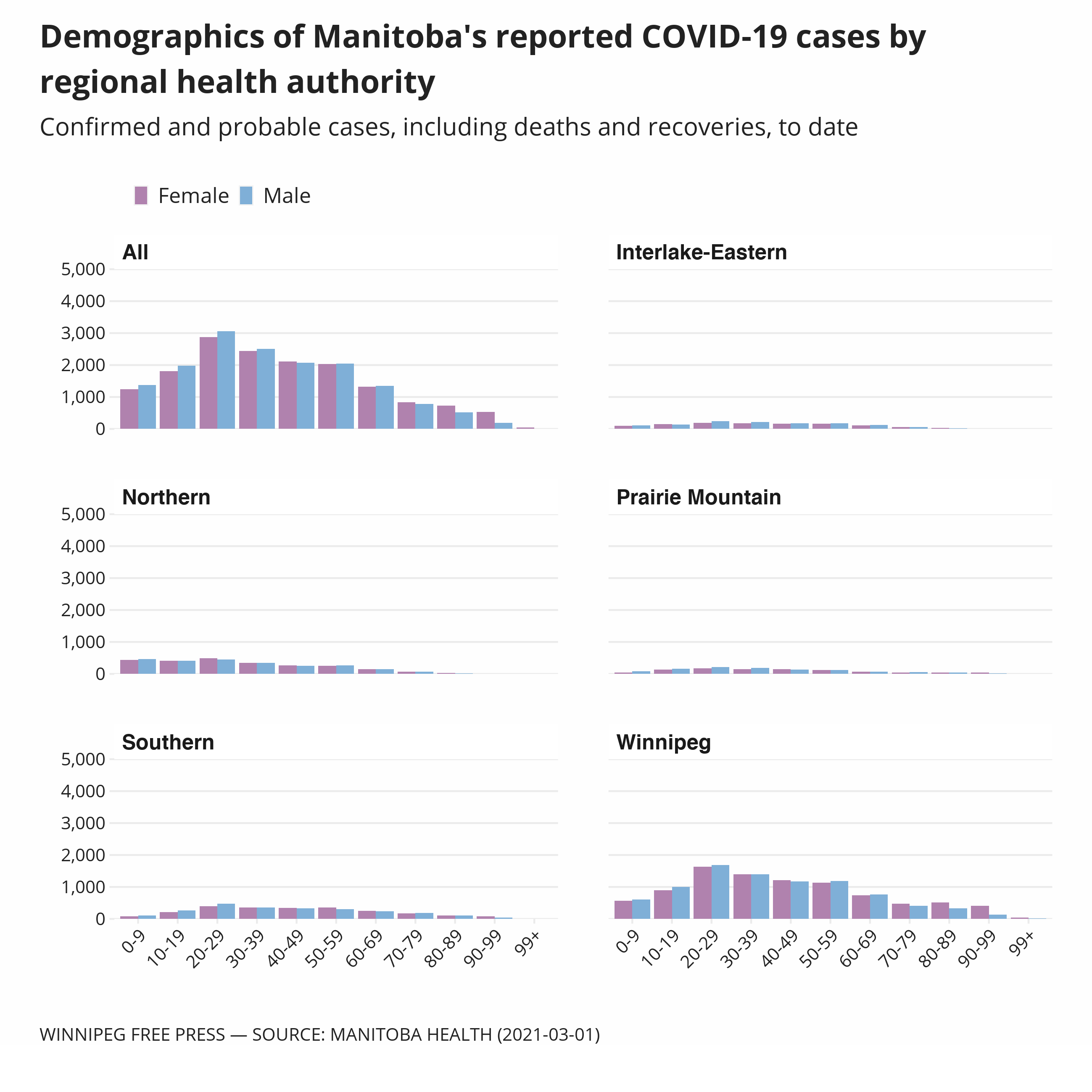 Chart showing demographic distribution of COVID-19 cases across regional health authorities