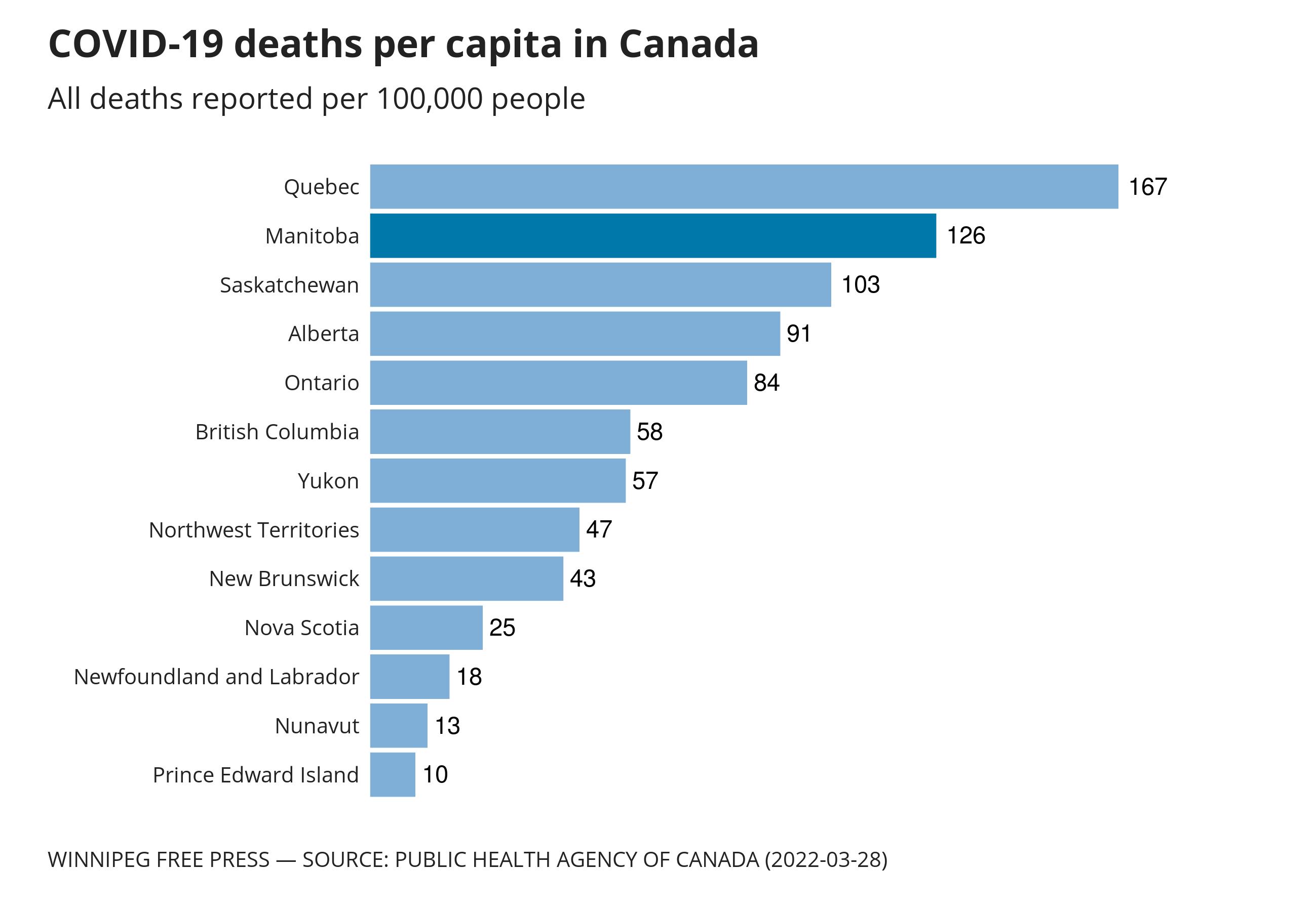Comparison of COVID-19 deaths per capita across the provinces