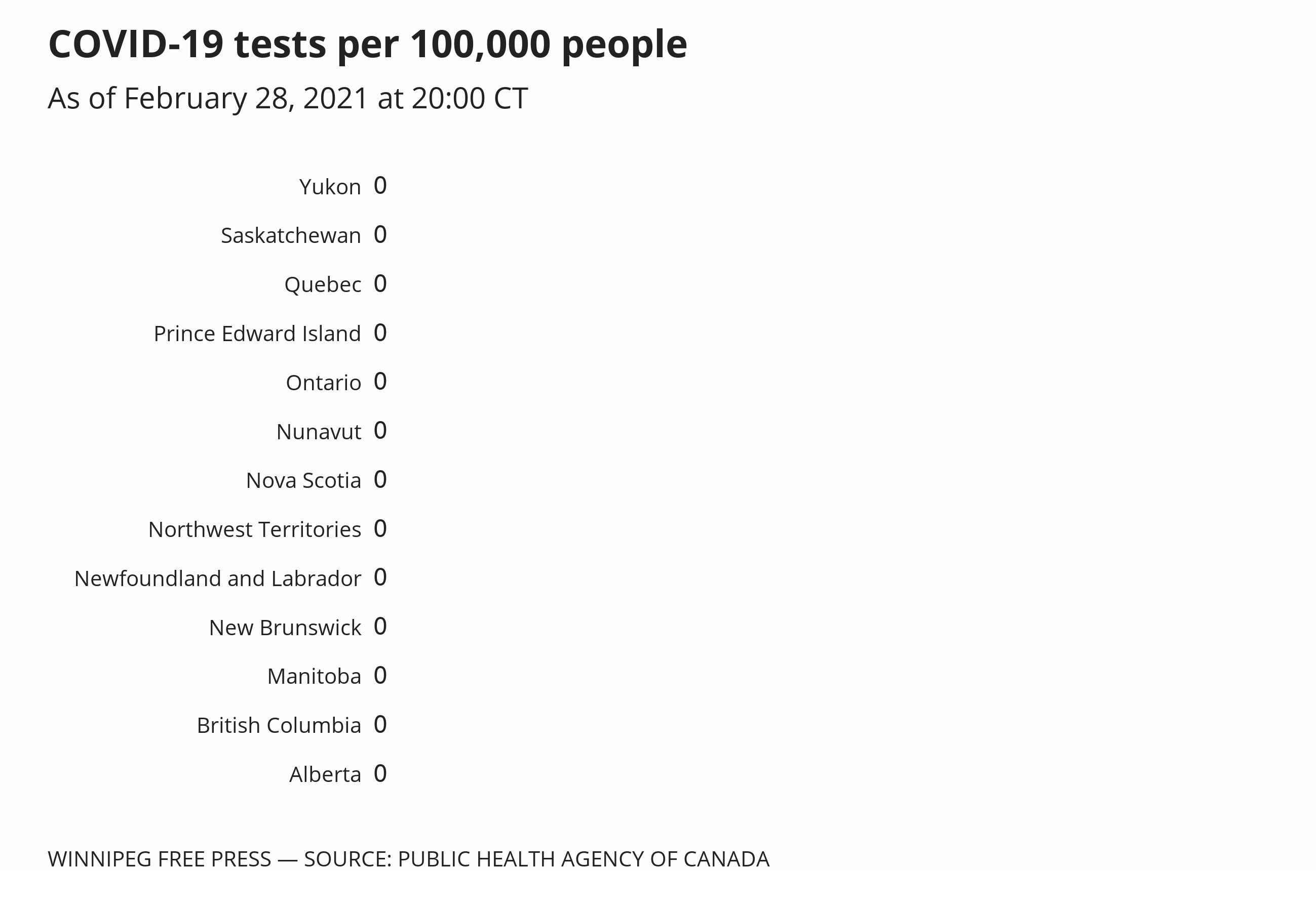 Comparison of COVID-19 testing per capita across the provinces