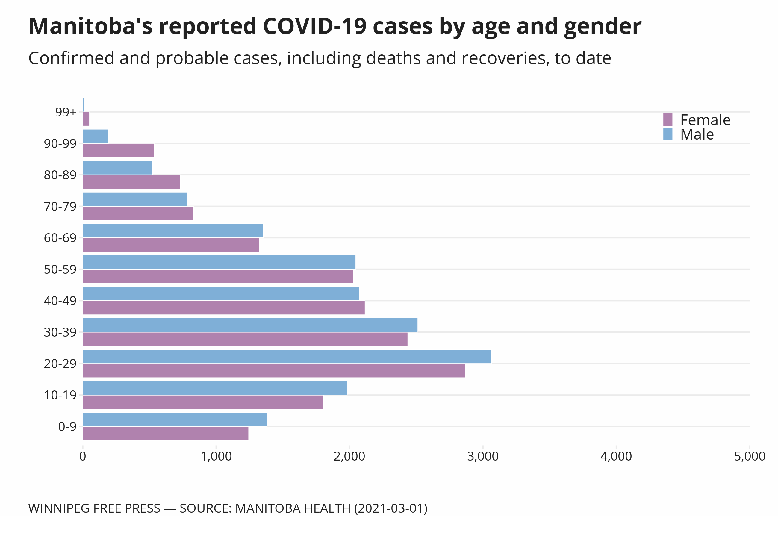 Chart showing age and gender breakdown of reported COVID-19 cases