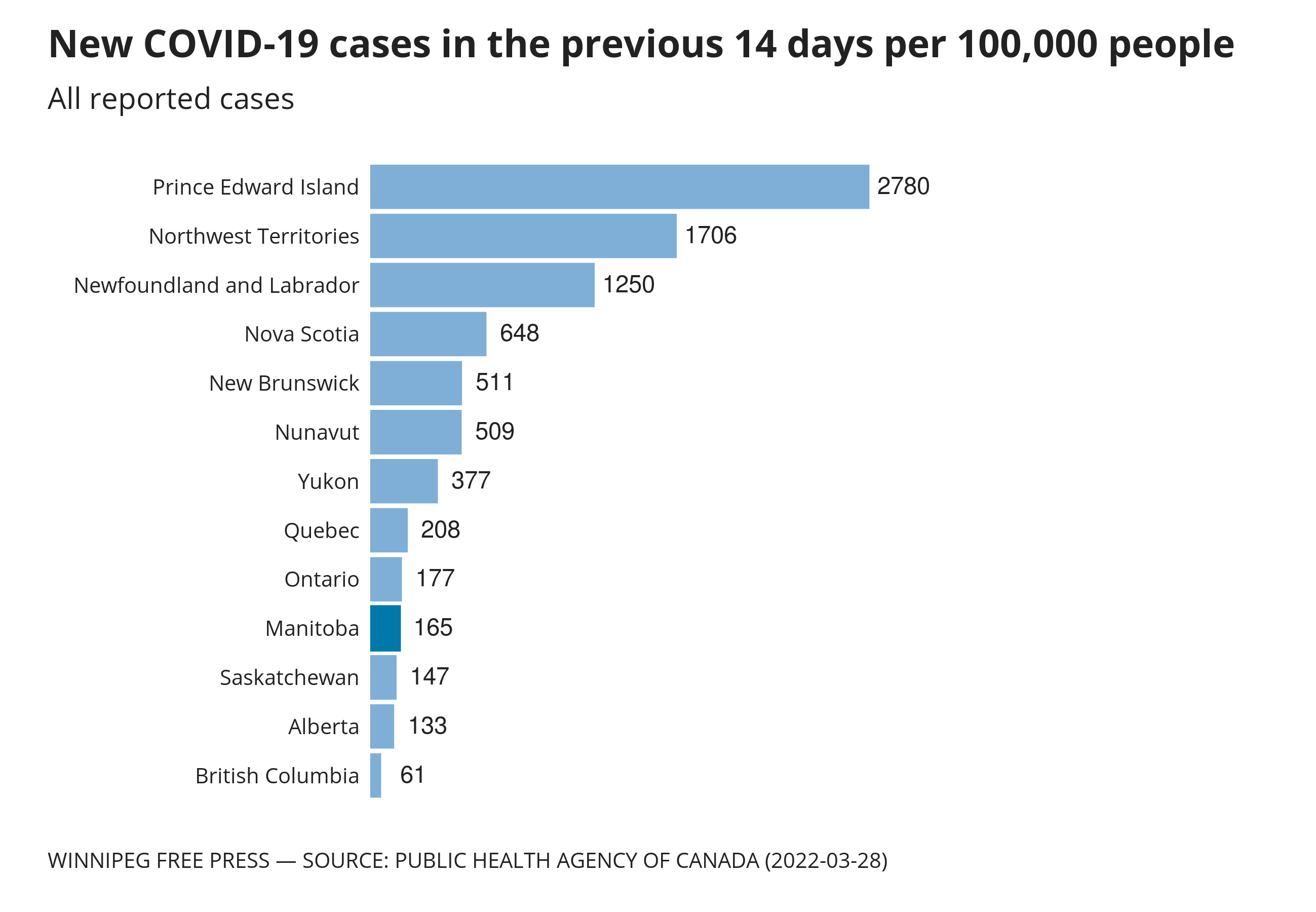 Chart showing rate of new cases in the previous 14 days per 100,000 people.