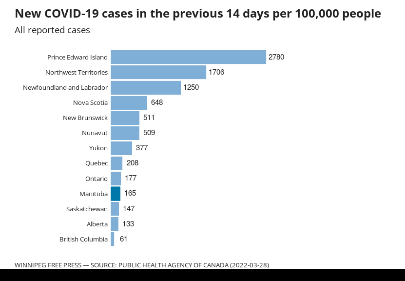 Chart showing number of new cases, per capita, in each province in the last 14 days