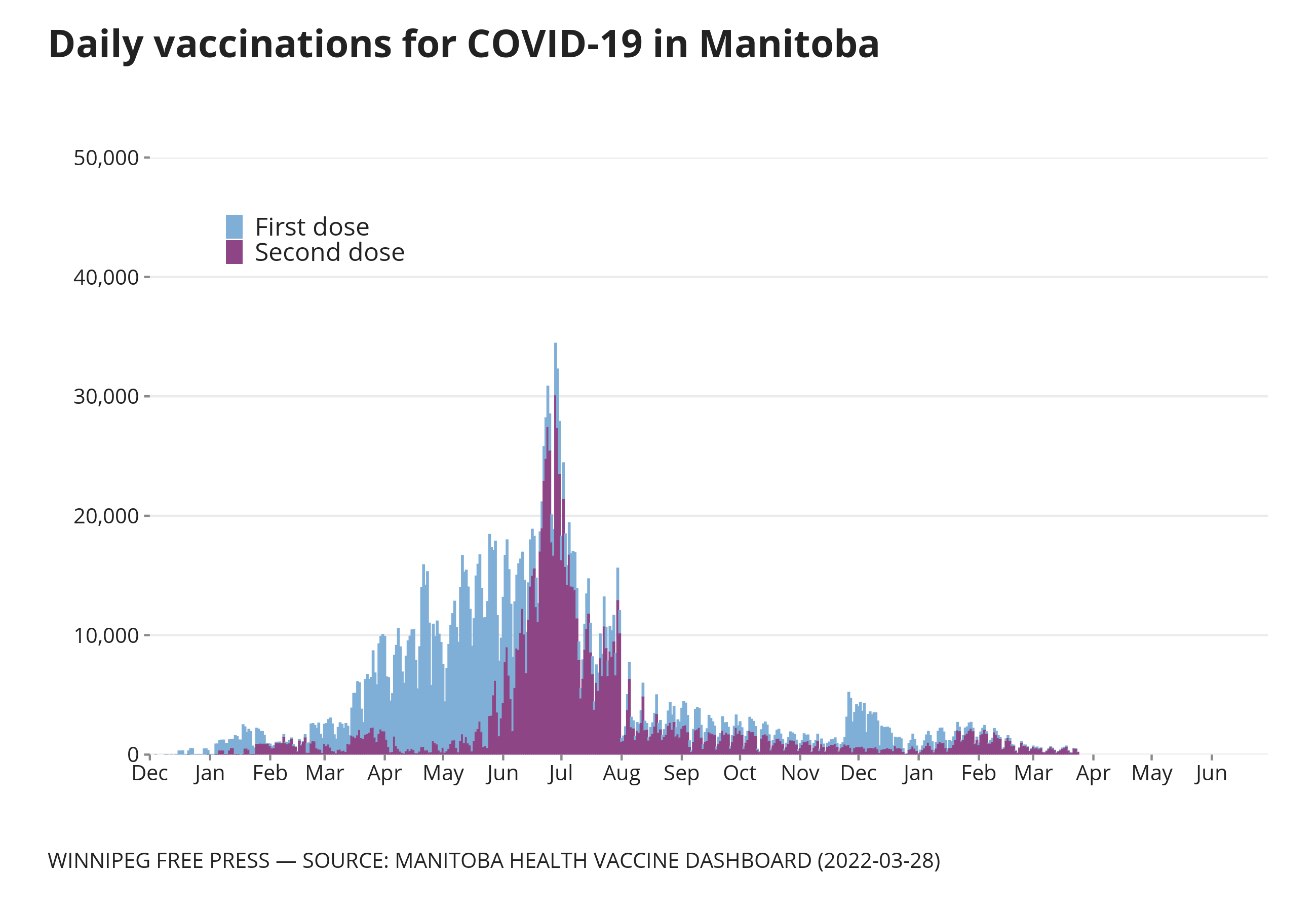 Graphic showing daily number of vaccine doses administered in Manitoba