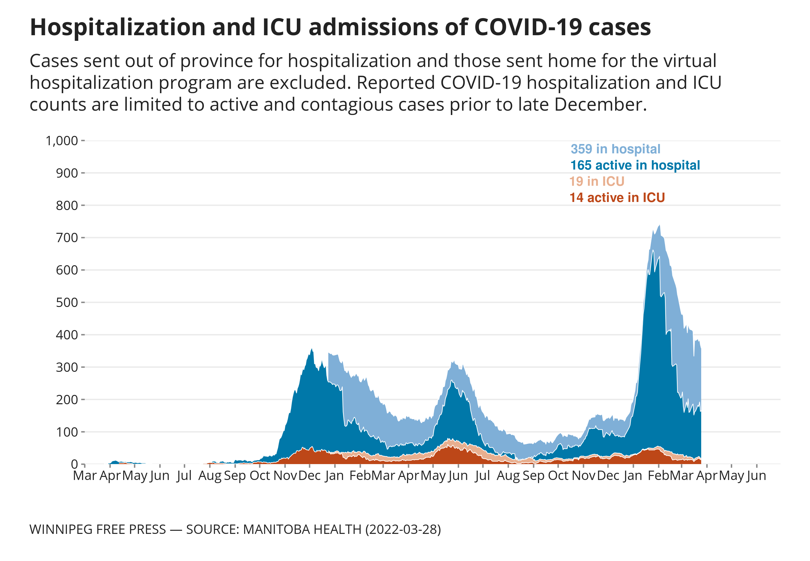 Chart showing daily hospitalizations and ICU admissions for COVID-19 cases