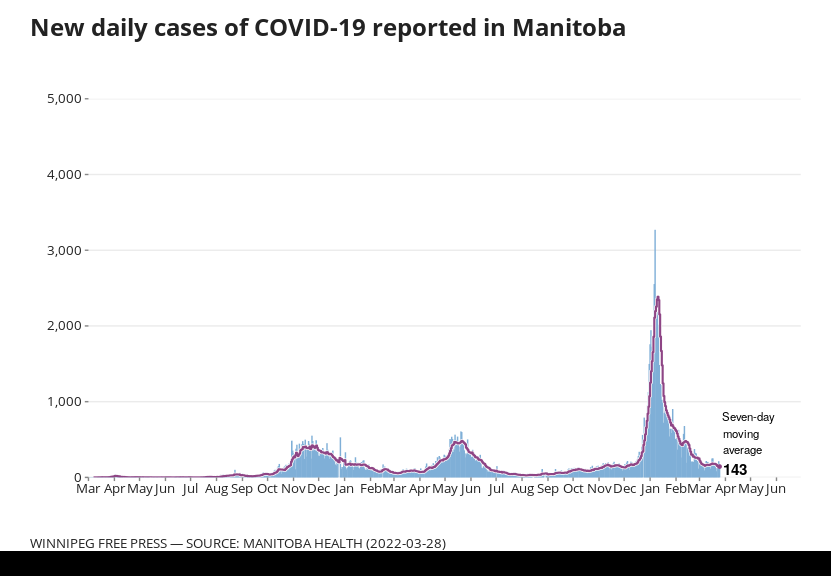 Chart showing daily status cumulative counts of positive COVID-19 cases