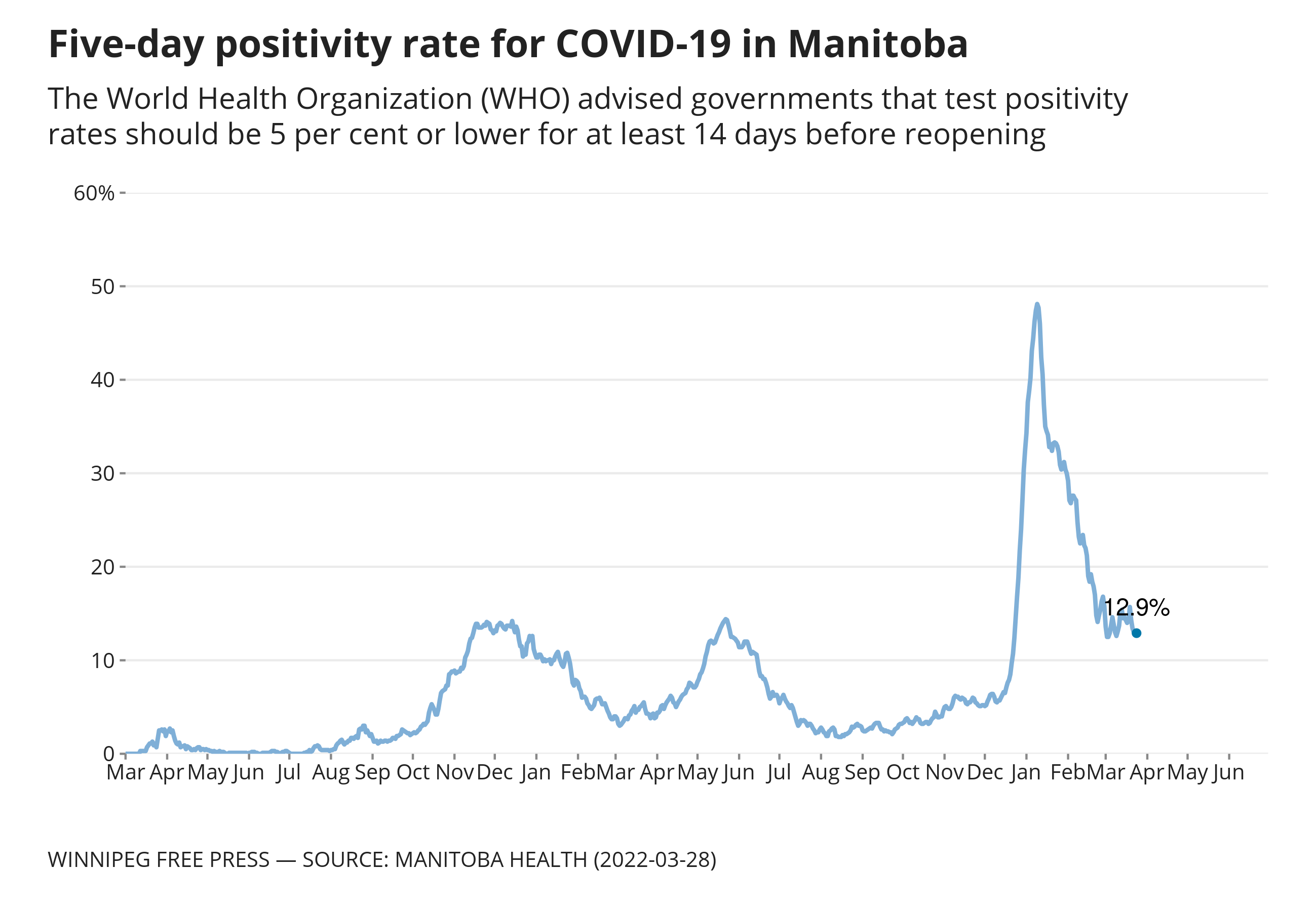 Chart showing daily and fivve-day positivity rates for COVID-19 in Manitoba