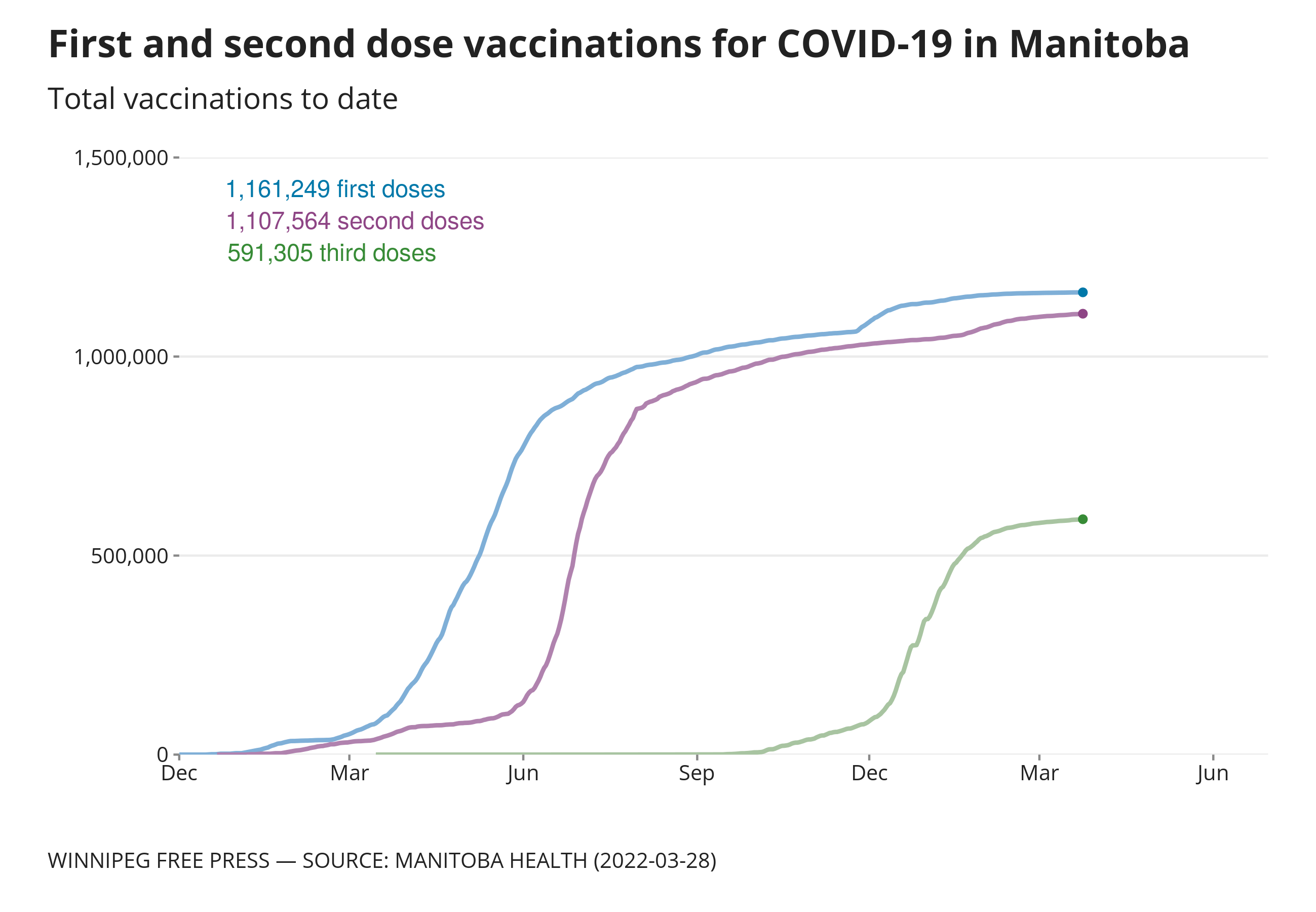 Graphic showing daily doses of COVID-19 vaccines administered in Manitoba