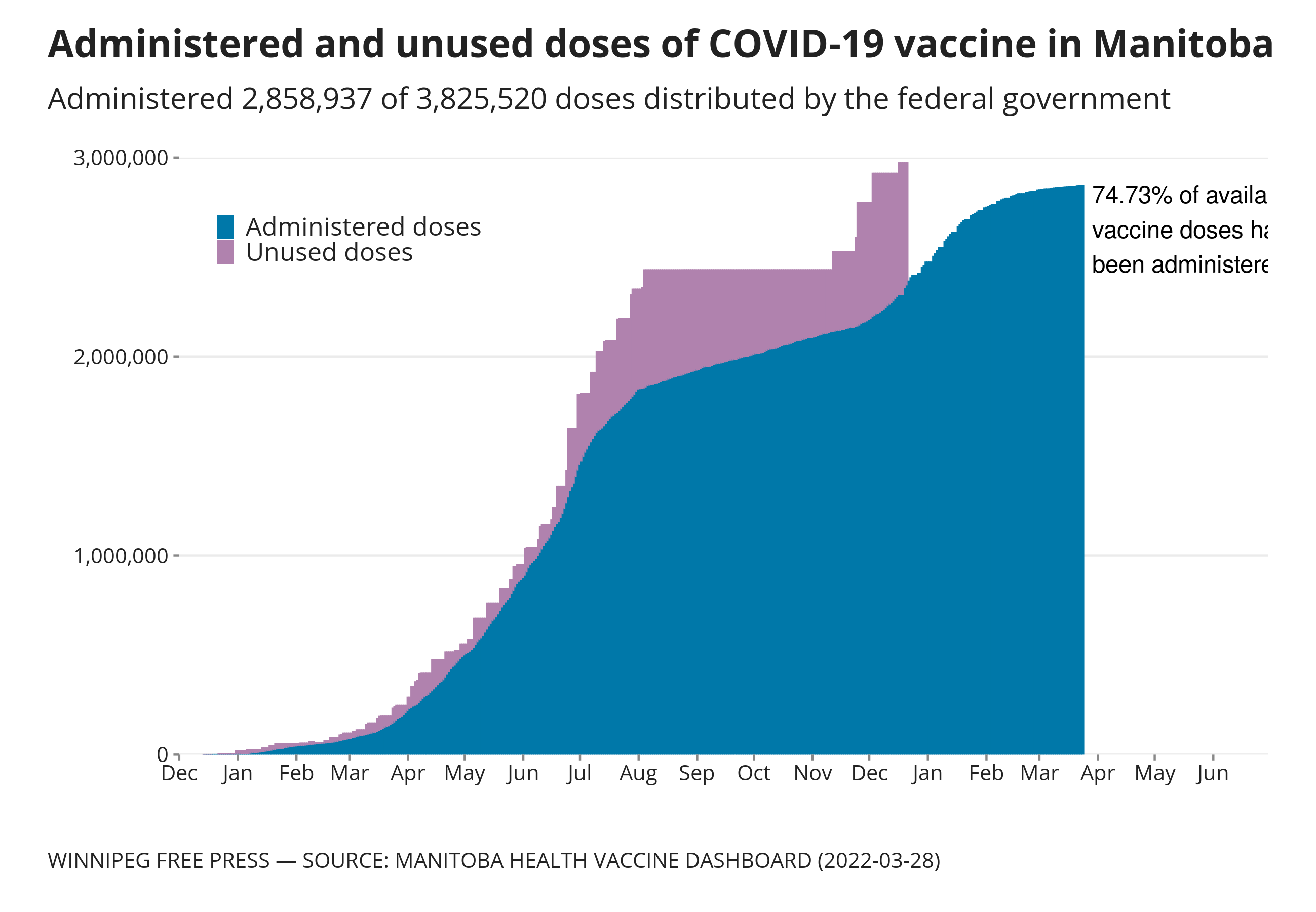 Chart showing adminisitered and unused COVID-19 vaccine doses in Manitoba