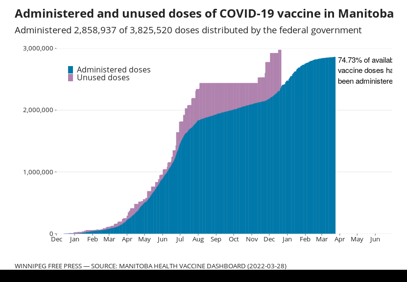 Chart showing administered and unused COVID-19 vaccine doses in Manitoba