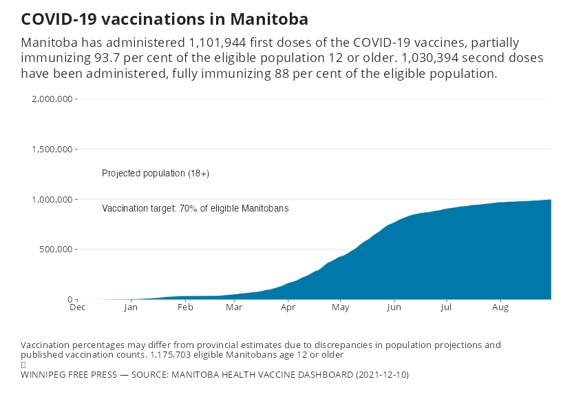 Chart showing cumulative COVID-19 vaccine doses administered in Manitoba with targets